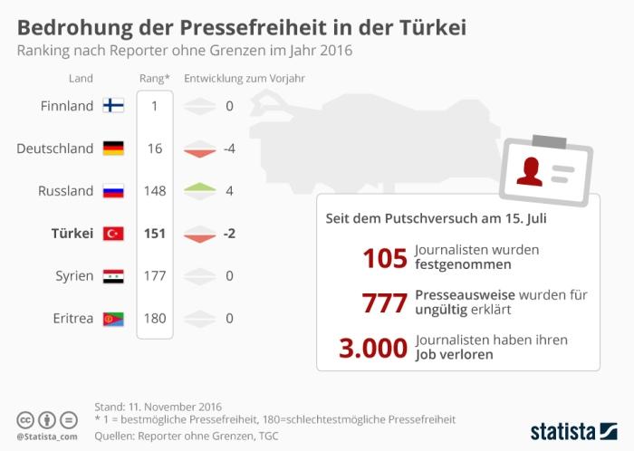 infografik_6685_verhaftung_von_journalisten_in_der_tuerkei_im_jahr_2016_n